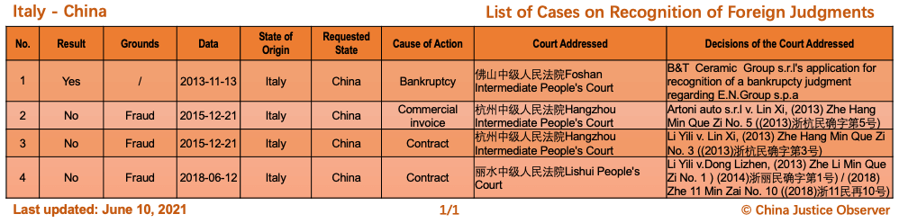 Cases between China and Italy on Recognition of Foreign Judgments