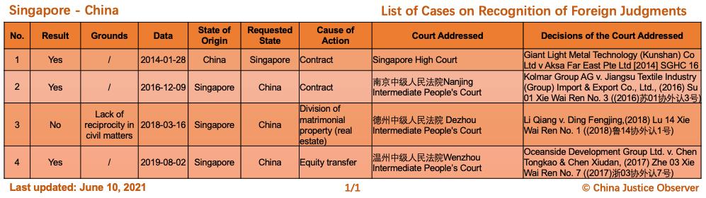 Çin ve Singapur Arasında Yabancı Kararların Tanınması Konusunda Davalar
