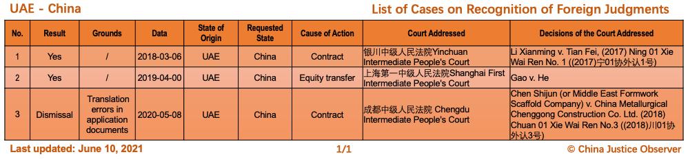 Çin ve BAE Arasında Yabancı Kararların Tanınması Konusunda Davalar