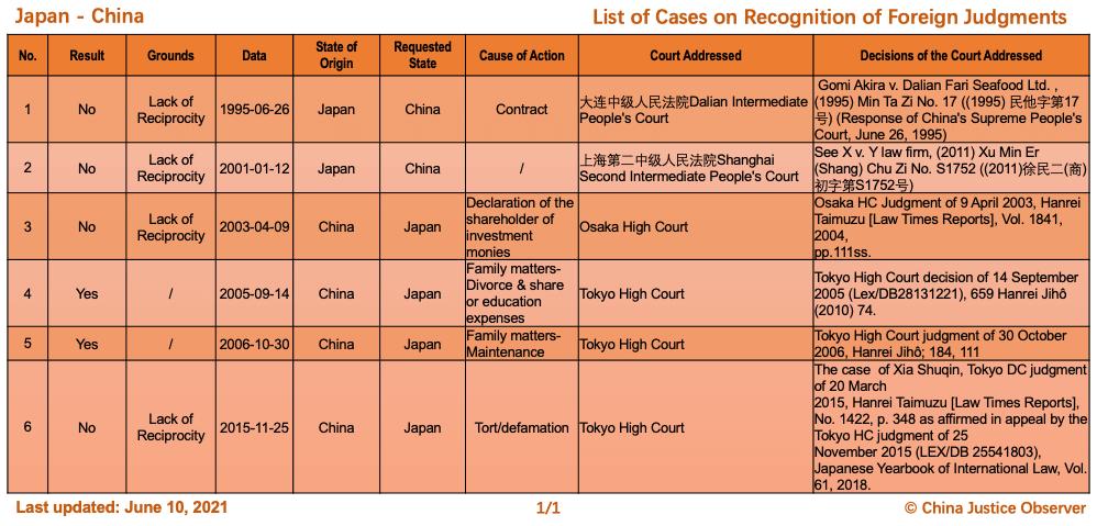 Çin ve Japonya Arasında Yabancı Kararların Tanınması Konusunda Davalar