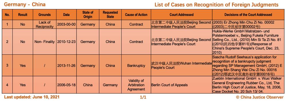 Çin ve Almanya Arasında Yabancı Kararların Tanınmasına İlişkin Davalar