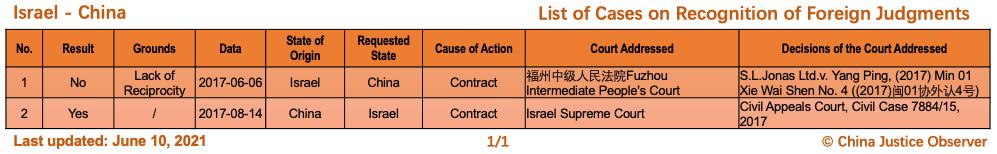 Çin ve İsrail Arasında Yabancı Kararların Tanınması Konusunda Davalar