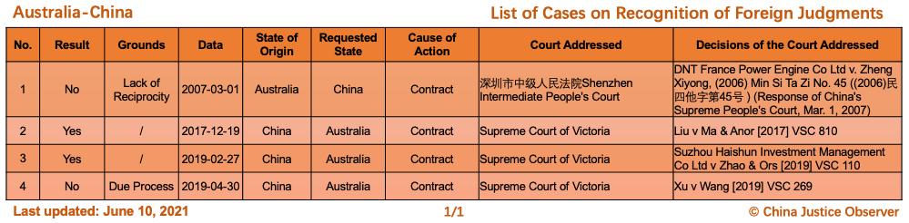 Çin ve Avustralya Arasında Yabancı Kararların Tanınması Konusunda Davalar