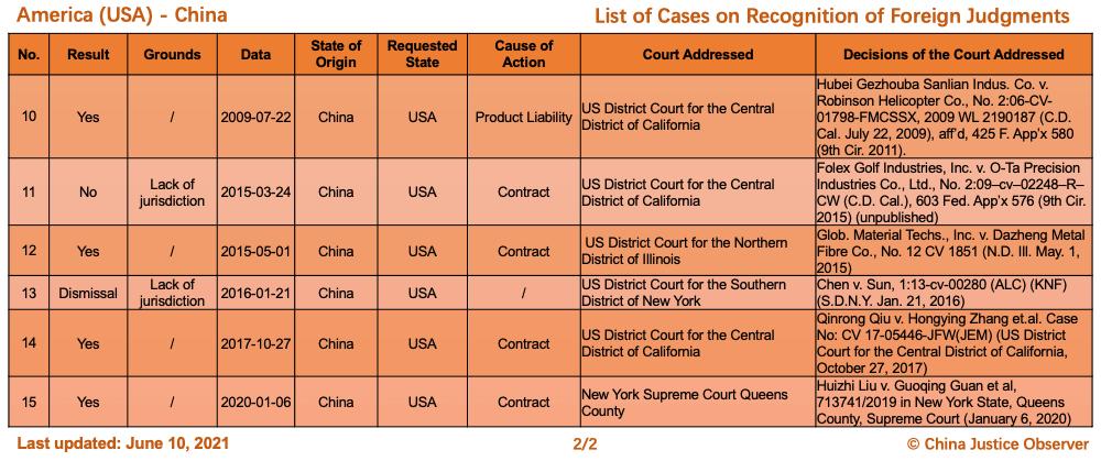Çin ve ABD Arasında Yabancı Kararların Tanınması Konusunda Davalar