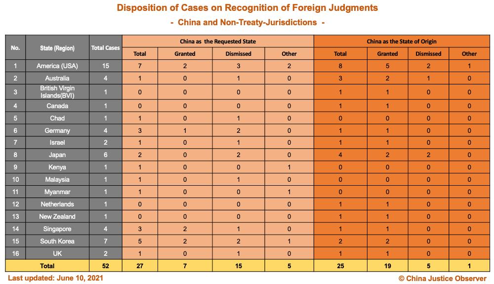 Çin'in Yabancı Kararların Tanınmasına İlişkin Davaların Listesi