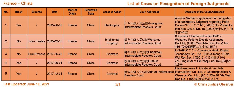 Çin ve Fransa Arasında Yabancı Kararların Tanınması Konusunda Davalar